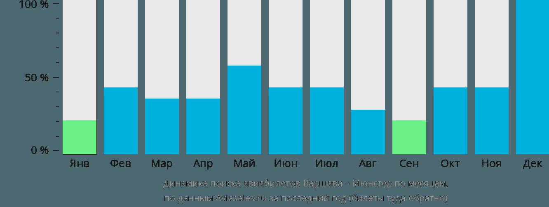 Динамика поиска авиабилетов из Варшавы в Мюнстер по месяцам
