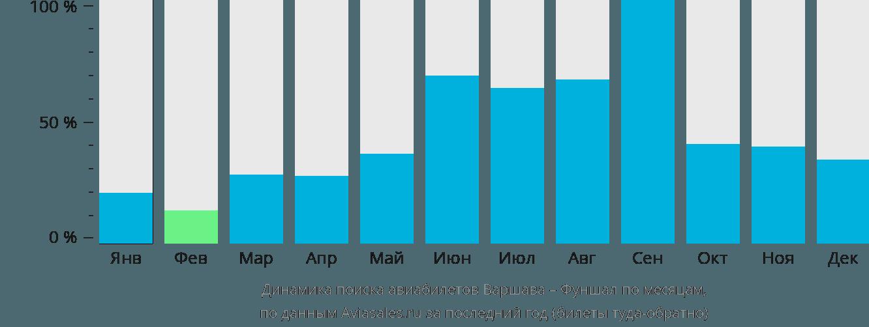 Динамика поиска авиабилетов из Варшавы в Фуншал по месяцам
