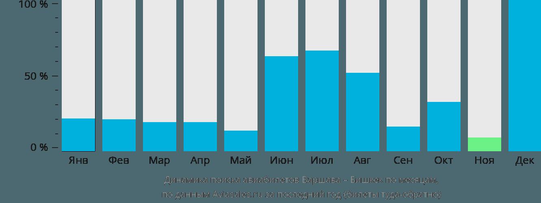 Динамика поиска авиабилетов из Варшавы в Бишкек по месяцам