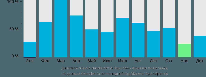 Динамика поиска авиабилетов из Варшавы во Францию по месяцам