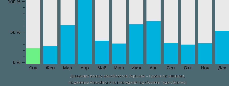 Динамика поиска авиабилетов из Варшавы в Грузию по месяцам