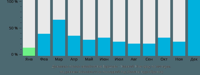 Динамика поиска авиабилетов из Варшавы в Нижний Новгород по месяцам
