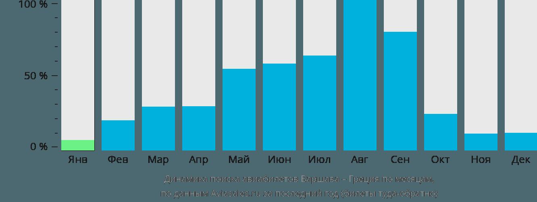 Динамика поиска авиабилетов из Варшавы в Грецию по месяцам