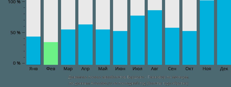 Динамика поиска авиабилетов из Варшавы в Ганновер по месяцам