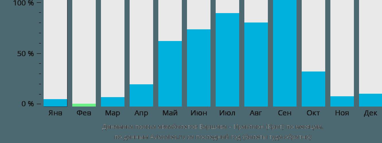 Динамика поиска авиабилетов из Варшавы в Ираклион (Крит) по месяцам