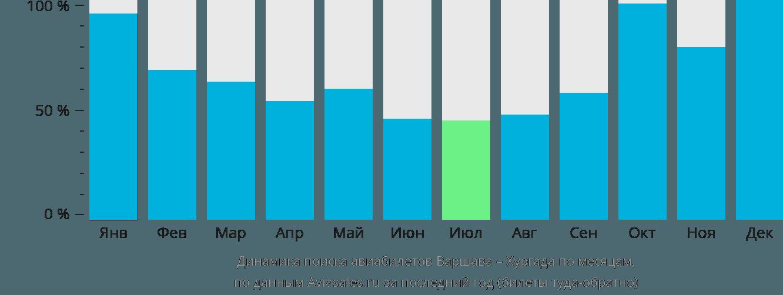 Динамика поиска авиабилетов из Варшавы в Хургаду по месяцам