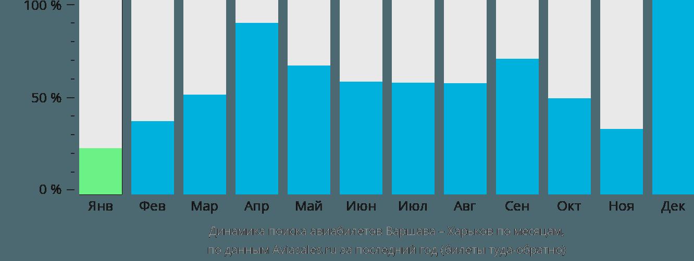 Динамика поиска авиабилетов из Варшавы в Харьков по месяцам