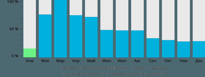 Динамика поиска авиабилетов из Варшавы в Израиль по месяцам