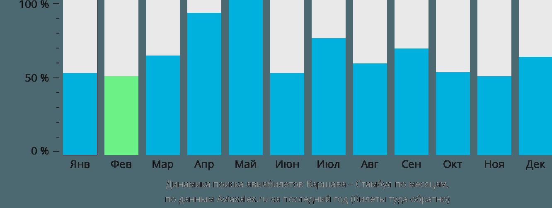 Динамика поиска авиабилетов из Варшавы в Стамбул по месяцам