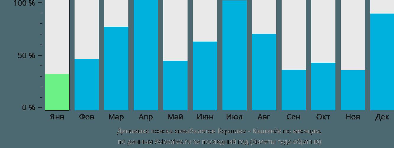Динамика поиска авиабилетов из Варшавы в Кишинёв по месяцам