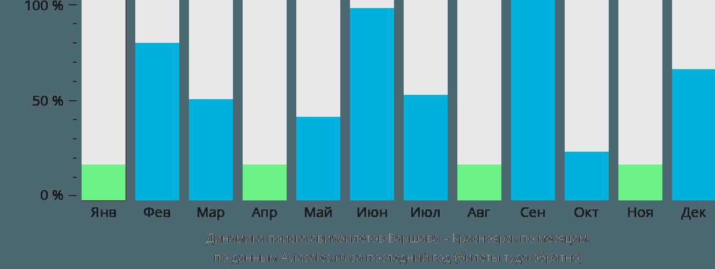 Динамика поиска авиабилетов из Варшавы в Красноярск по месяцам