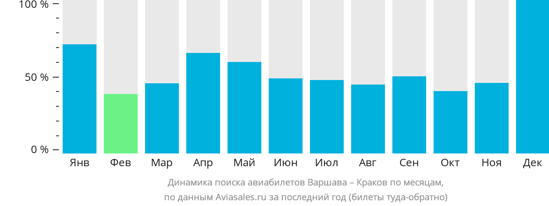 Динамика поиска авиабилетов из Варшавы в Краков по месяцам