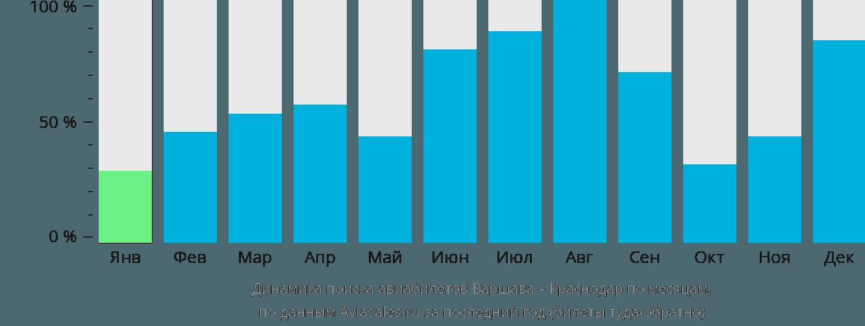 Динамика поиска авиабилетов из Варшавы в Краснодар по месяцам