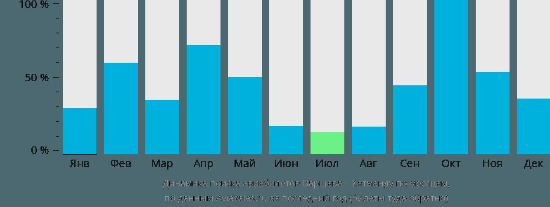 Динамика поиска авиабилетов из Варшавы в Катманду по месяцам