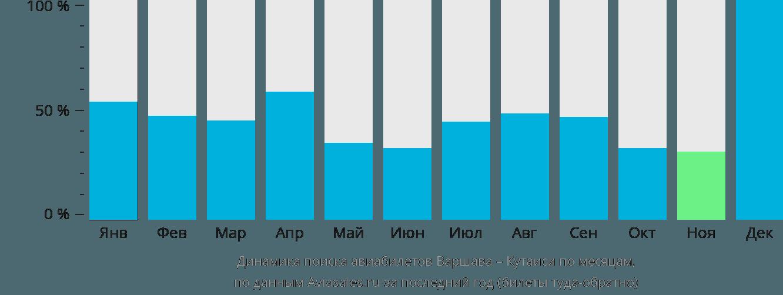Динамика поиска авиабилетов из Варшавы в Кутаиси по месяцам