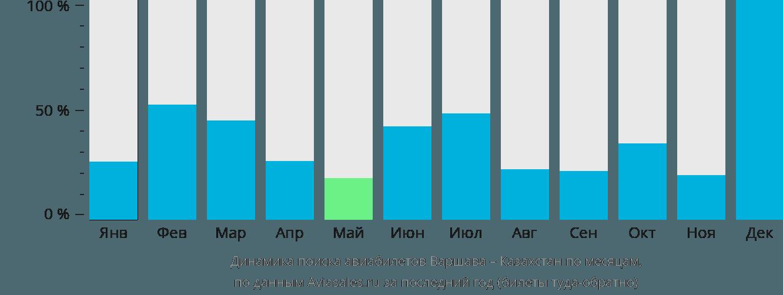 Динамика поиска авиабилетов из Варшавы в Казахстан по месяцам