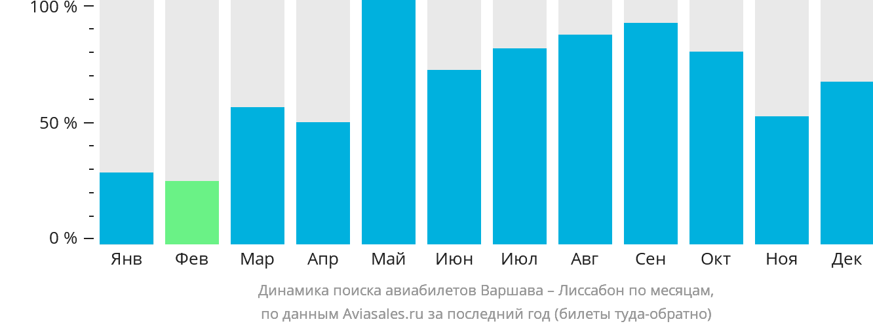 Динамика поиска авиабилетов из Варшавы в Лиссабон по месяцам