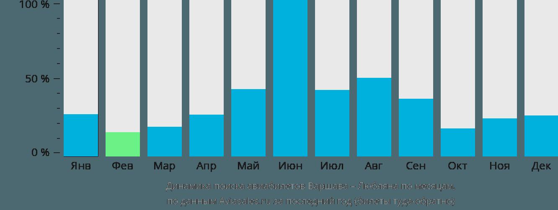 Динамика поиска авиабилетов из Варшавы в Любляну по месяцам