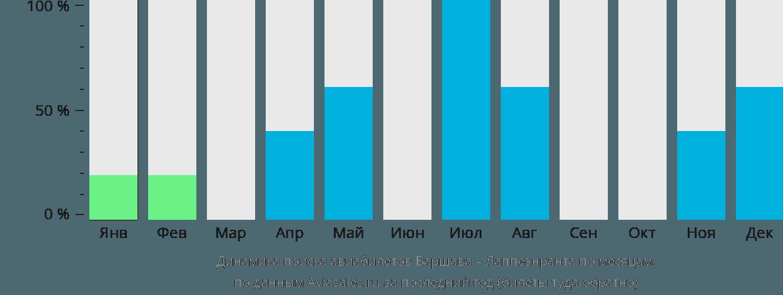 Динамика поиска авиабилетов из Варшавы в Лаппеенранту по месяцам