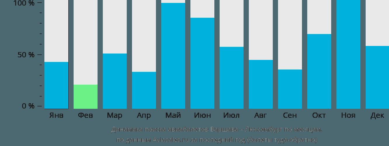 Динамика поиска авиабилетов из Варшавы в Люксембург по месяцам