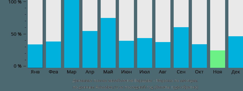 Динамика поиска авиабилетов из Варшавы в Марокко по месяцам