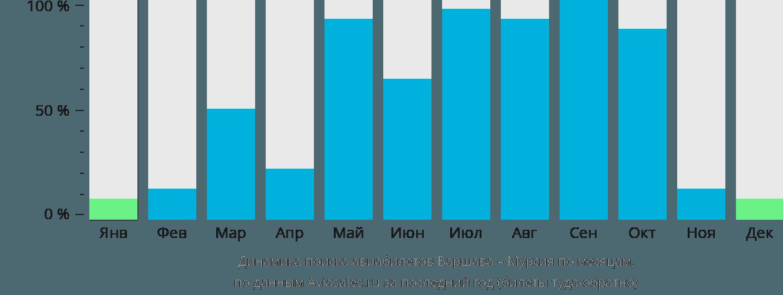 Динамика поиска авиабилетов из Варшавы в Мурсию по месяцам