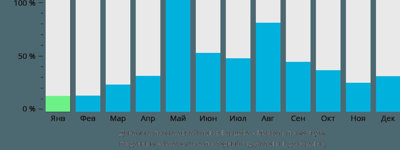 Динамика поиска авиабилетов из Варшавы в Марсель по месяцам
