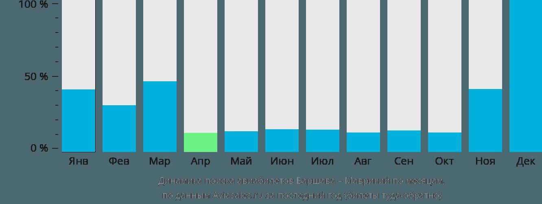 Динамика поиска авиабилетов из Варшавы в Маврикий по месяцам