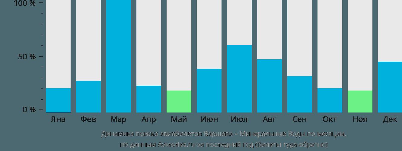 Динамика поиска авиабилетов из Варшавы в Минеральные воды по месяцам