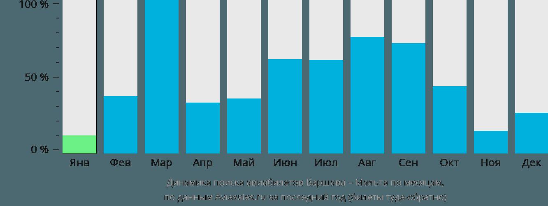 Динамика поиска авиабилетов из Варшавы на Мальту по месяцам