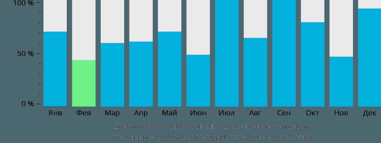 Динамика поиска авиабилетов из Варшавы в Мюнхен по месяцам