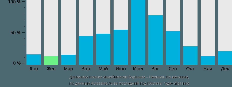 Динамика поиска авиабилетов из Варшавы в Неаполь по месяцам