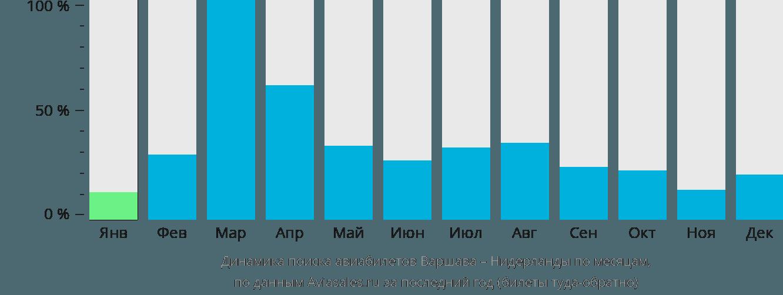 Динамика поиска авиабилетов из Варшавы в Нидерланды по месяцам