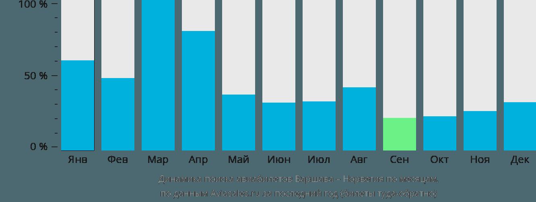 Динамика поиска авиабилетов из Варшавы в Норвегию по месяцам