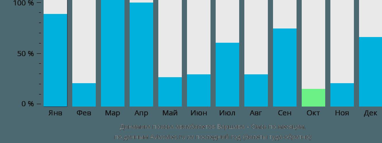 Динамика поиска авиабилетов из Варшавы в Омск по месяцам
