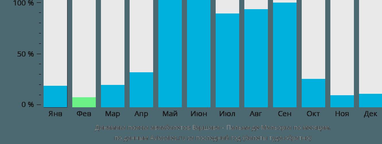 Динамика поиска авиабилетов из Варшавы в Пальма-де-Майорку по месяцам