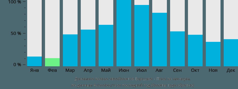 Динамика поиска авиабилетов из Варшавы в Пизу по месяцам