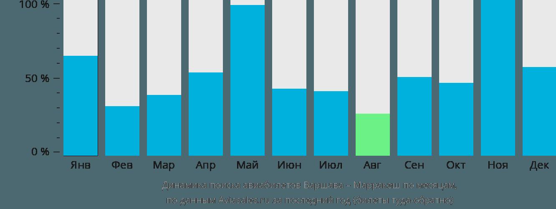 Динамика поиска авиабилетов из Варшавы в Марракеш по месяцам