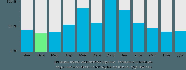 Динамика поиска авиабилетов из Варшавы в Рейкьявик по месяцам