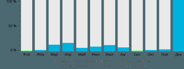 Динамика поиска авиабилетов из Варшавы в Оренбург по месяцам