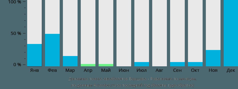 Динамика поиска авиабилетов из Варшавы в Рованиеми по месяцам