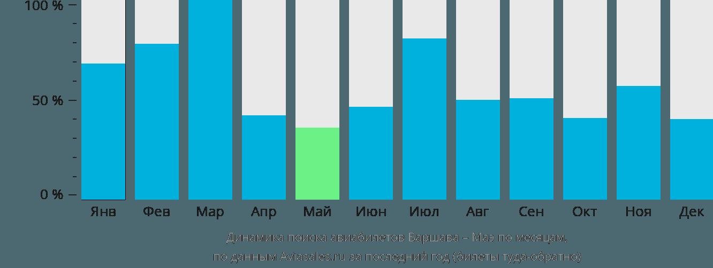 Динамика поиска авиабилетов из Варшавы на Маэ по месяцам