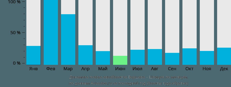Динамика поиска авиабилетов из Варшавы в Швецию по месяцам