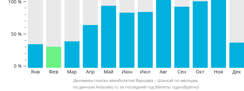 Динамика поиска авиабилетов из Варшавы в Шанхай по месяцам