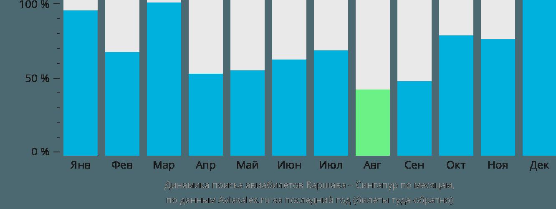 Динамика поиска авиабилетов из Варшавы в Сингапур по месяцам