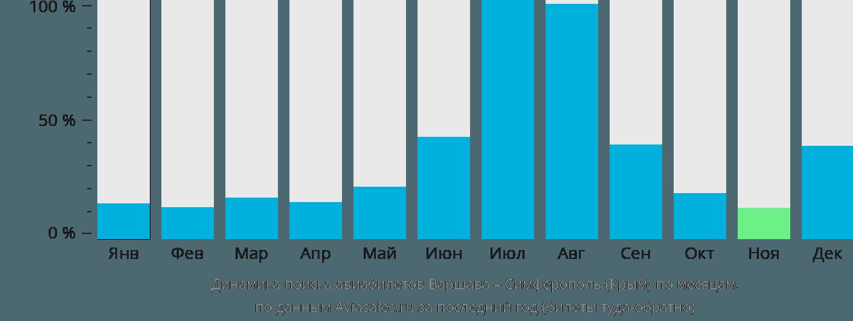Динамика поиска авиабилетов из Варшавы в Симферополь  по месяцам