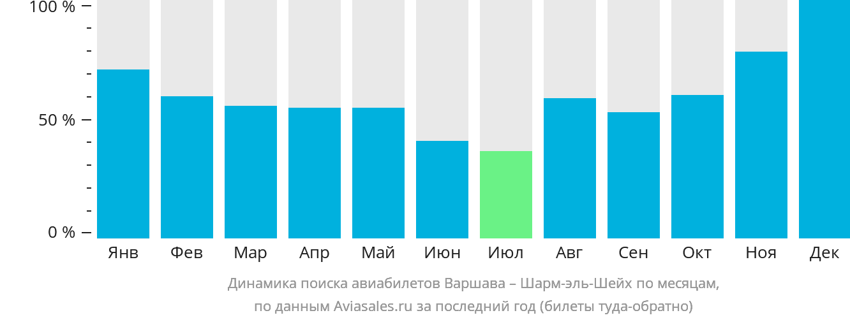 Динамика поиска авиабилетов из Варшавы в Шарм-эль-Шейх по месяцам