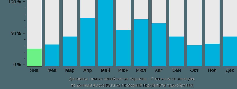 Динамика поиска авиабилетов из Варшавы в Стокгольм по месяцам