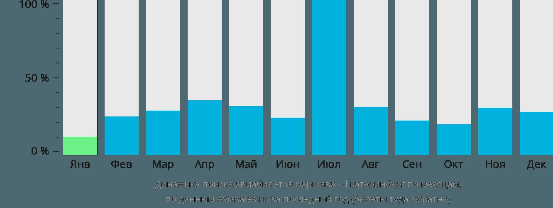 Динамика поиска авиабилетов из Варшавы в Екатеринбург по месяцам