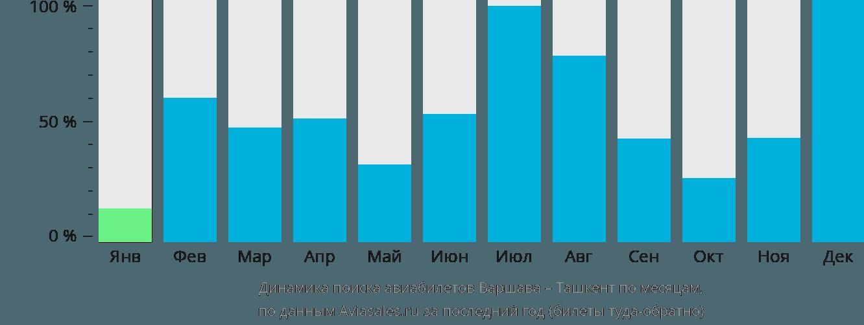 Динамика поиска авиабилетов из Варшавы в Ташкент по месяцам